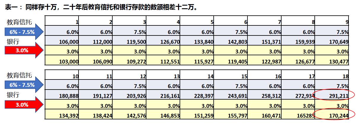 表一 :同样存十万,二十年后教育信托和银行存款的数额相差十二万。